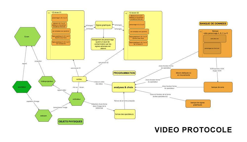 Vidéo protocole